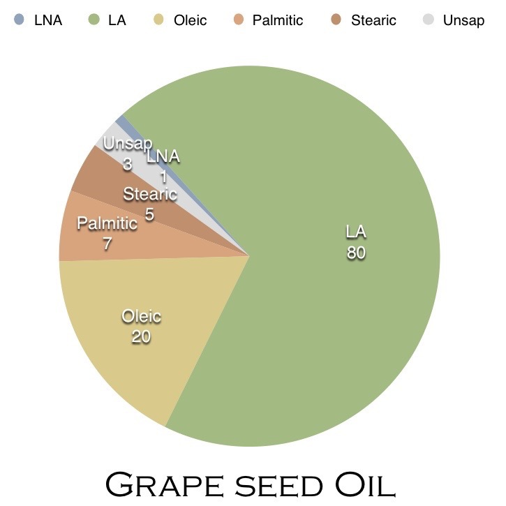 pie chart showing grapeseed oil fatty acid makeup