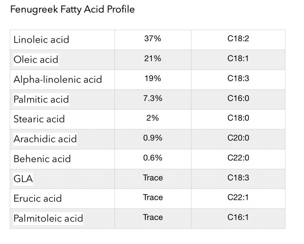 fenugreek fatty acid profile